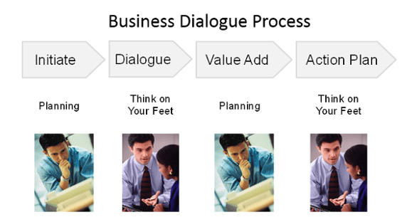 Every Business Dialogue is an Opportunity to Create Value